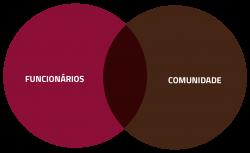 funcionario + comunidade
