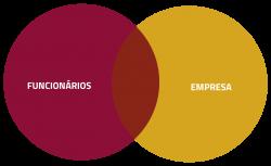 funcionario + empresa