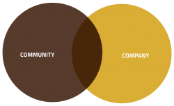 Community + Company