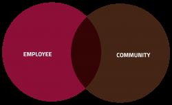 Employee + Community