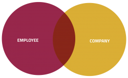 Employee + Company
